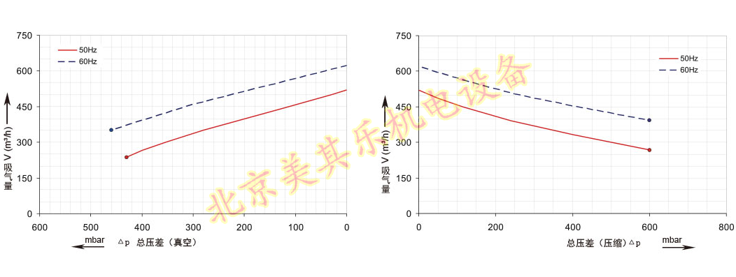 2GH820风机(5.5kw、7.5kw、11kw、15kw)