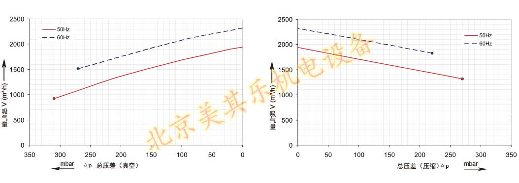 2GH940鼓风ji(15kw、20kw、25kw)